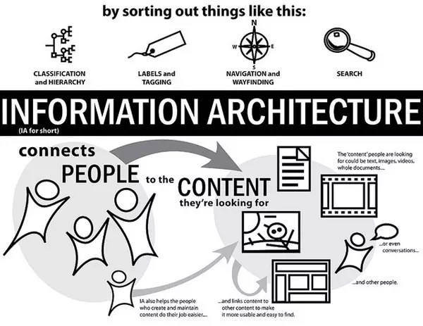 The Web Design Process Part 2: Information Architecture