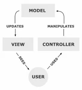 Getting Started with MVC