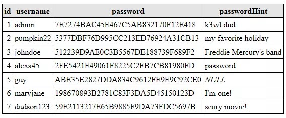 Risks and Challenges of Password Hashing  SitePoint
