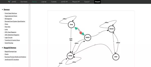 Javascript Logic Diagram