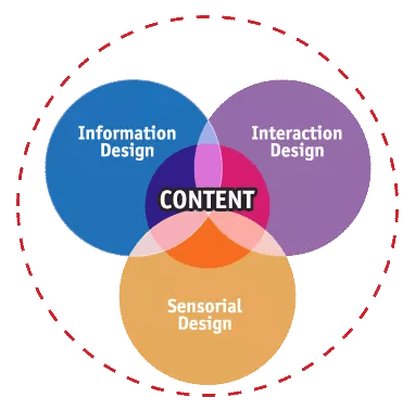Venn diagram showing the overlap among information design, interaction design, and sensorial design, with content overlapping all three designs