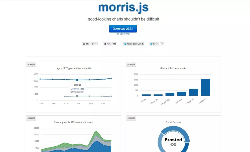11 Best JQuery Charting Libraries — SitePoint