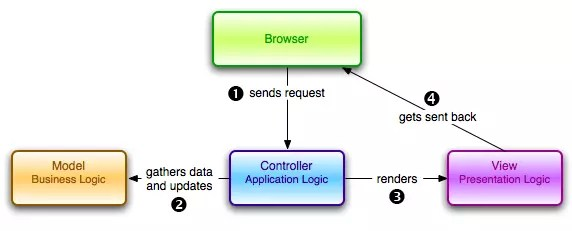Understanding The Model View Controller Mvc Architecture