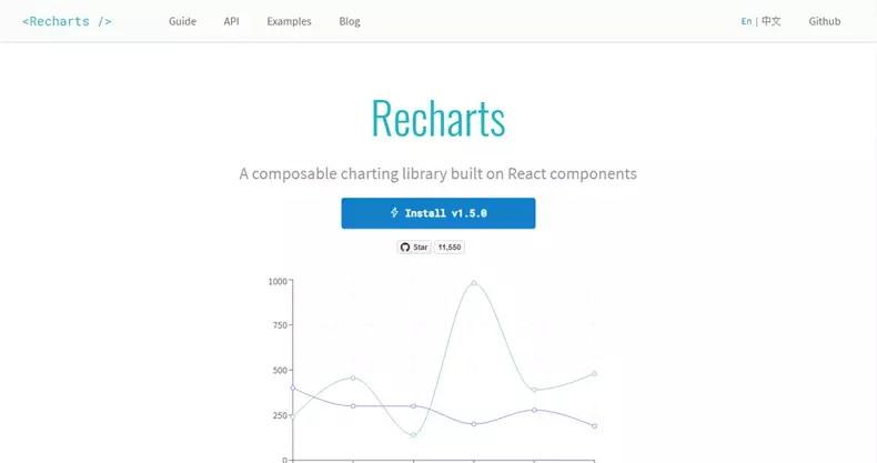 18+ JavaScript Libraries for Creating Beautiful Charts