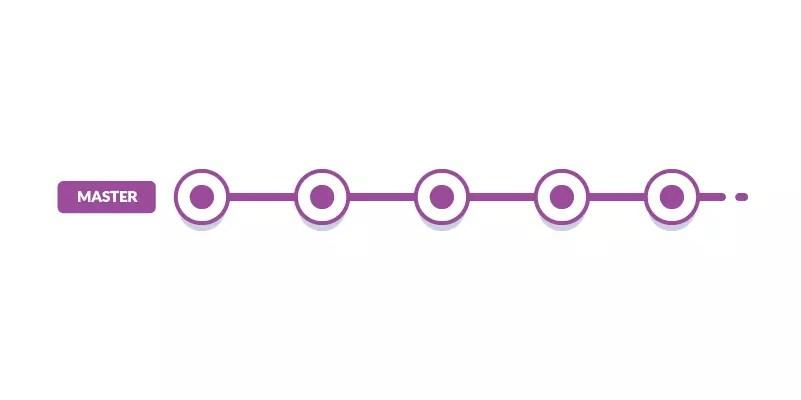 git 拉取項目分支代碼_如何使用Git分支機構和伙伴組織項目代碼_culi3182的博客-CSDN博客