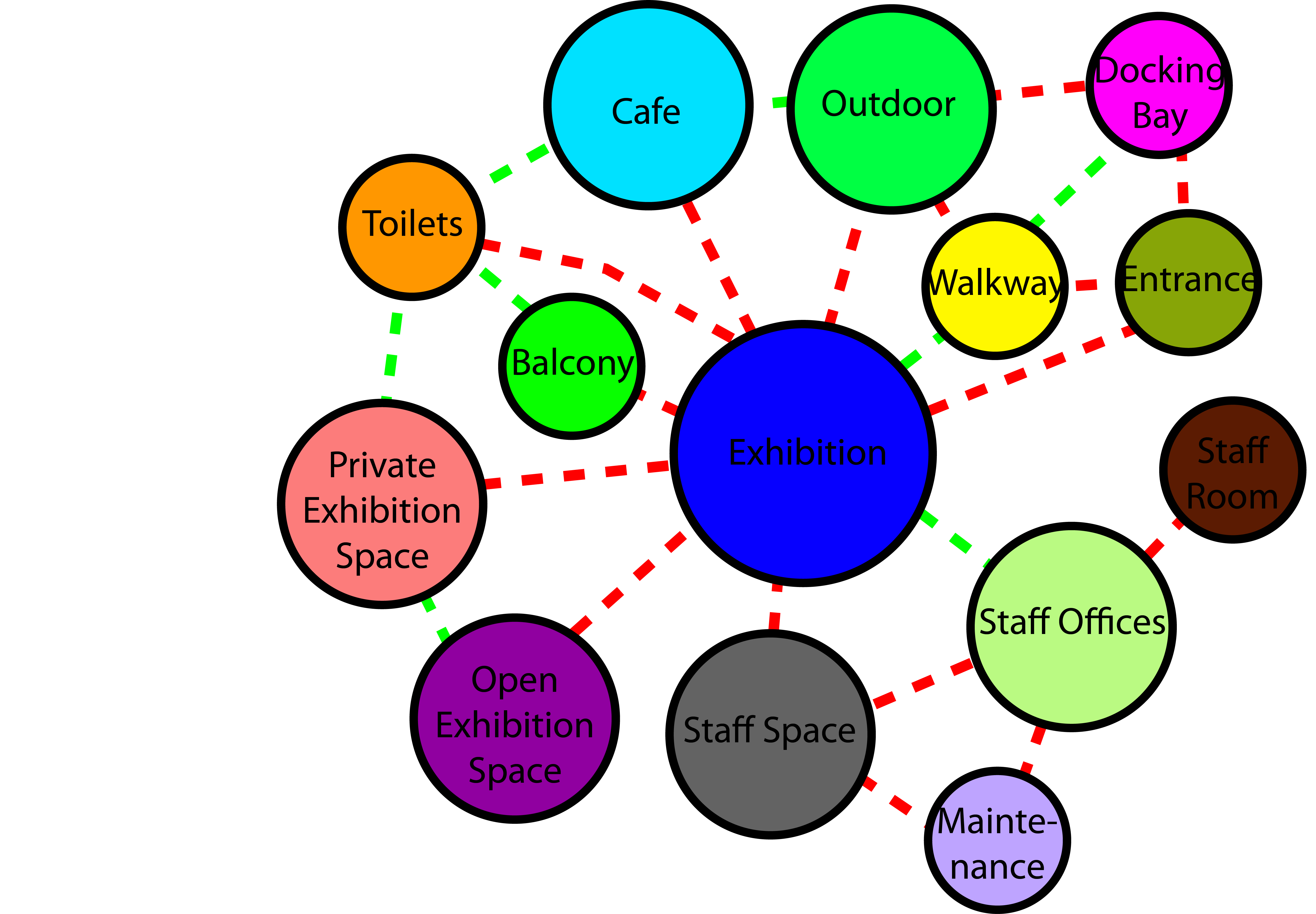 what are bubble diagram genie intellicode garage door wiring architectural design 7 project blog community engagement