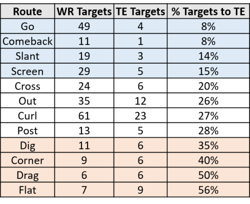 WR-TE-route-info-2.png?resize=500%2C407