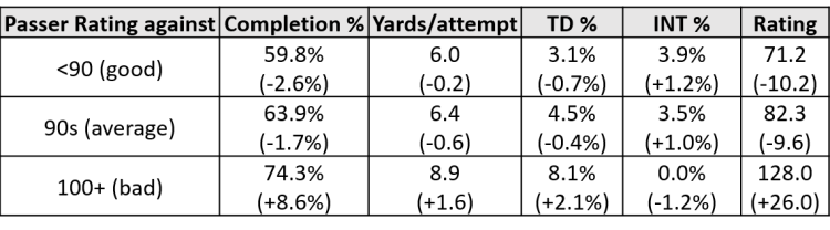 Trubisky-defense-quality.png?resize=750%