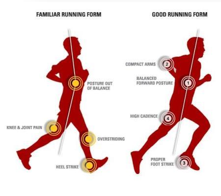 La postura nella corsa