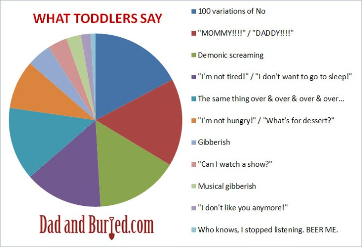 what toddlers say, language, screaming, kids, children, parents, parenting, dads, moms, motherhood, fatherhood, dad and buried, preschoolers, speech, education, learning, funny, humor, kids say the darndest things, from the mouths of babes