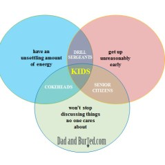 circle jerks, venn diagram, wordless wednesdays, kids, family, moms, dads, parenting, humor, funny, dad bloggers, dad and buried, cokeheads, sleep, tired, energy, babble