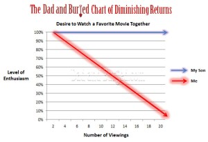 parenting, parenthood, movies, TV, repetition, children, fatherhood, kids, Superman, parenting mistakes, Star Wars, entertainment, humor, funny, dad and buried, funny dad blogs, dad bloggers, motherhood, kids, family, home, lifestyle, diminishing returns