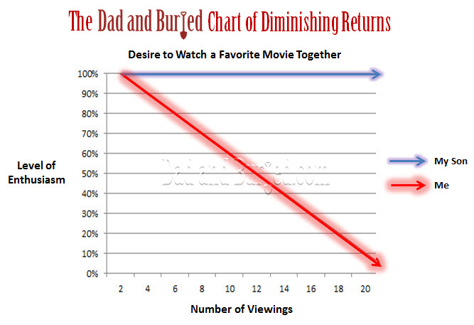 parenting, parenthood, movies, TV, repetition, children, fatherhood, kids, Superman, Star Wars, entertainment, humor, funny, dad and buried, funny dad blogs, dad bloggers, motherhood, kids, family, home, lifestyle, diminishing returns