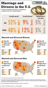 Why do arranged marriages statistically last longer ...