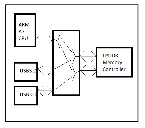 VLSI/ULSI Design Specification, Design Partition, and