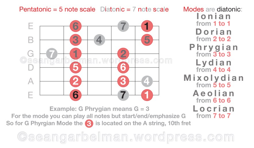 guitar-scales-modes-2-04