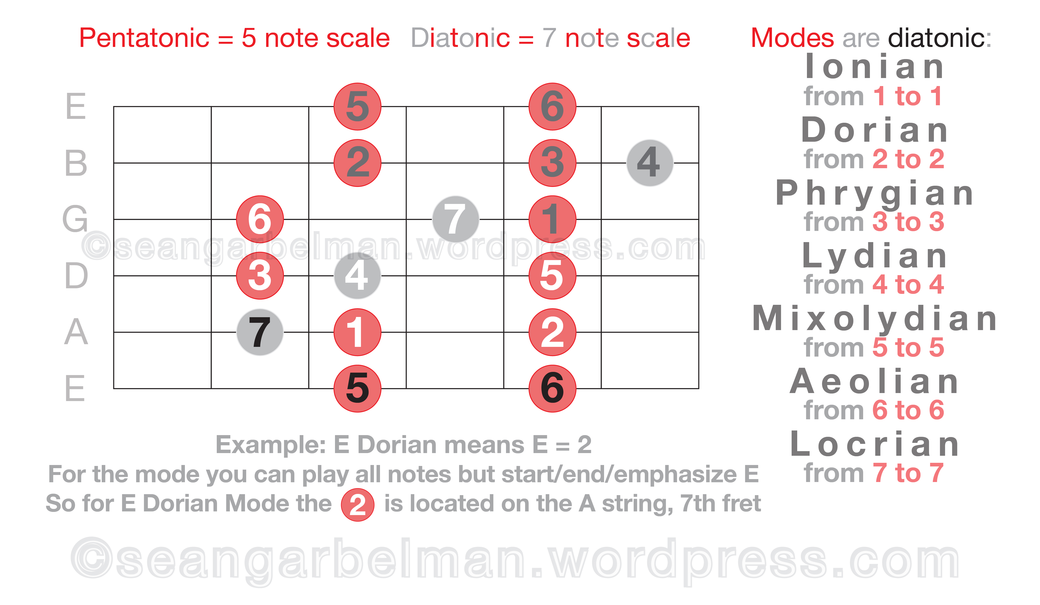 how to make chords from scales on guitar
