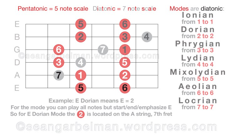 guitar-scales-modes-one-04
