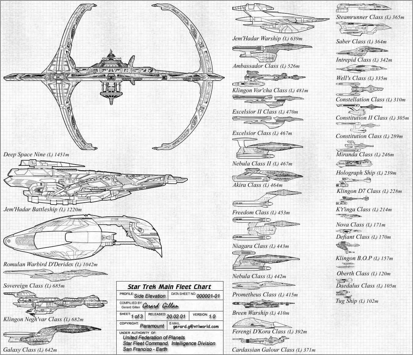 Gilso Fleet Charts:- Main Star Trek Fleet