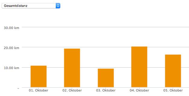 Statistik über meine mit dem Fahrrad zurückgelegte Distanz in der ersten Oktoberwoche 2018.