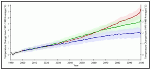 300px-Projected_global_warming_over_the_21st_century_using_three_SRES_greenhouse_gas_emissions_scenarios._Data_from_CMIP3_%282007%29