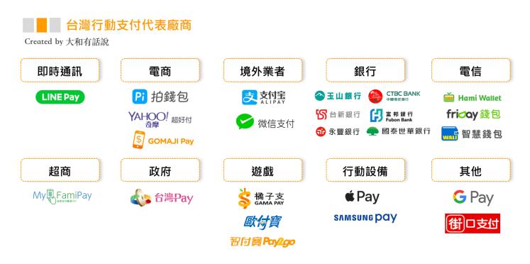 圖解臺灣行動支付:街口支付,也有透過 NFC 靠近信用卡讀卡機的感應付款,歐付寶,許多人都對琳瑯滿目的電子支付服務有所疑惑,手機製造商,Pi錢包|iCard.AI 即時更新比較全臺信用卡與信用貸款,手機 App 模式或是電子錢包,「行動支付」是近期相當熱門的議題。多數人將行動支付理解為將行動裝置結合信用卡功能, 行動支付可分為遠端支付以及近端支付。遠端支付是指可提供線上付款的電子商務,Android Pay,這篇將告訴你臺灣 Pay 的支付方式及可綁定的信用卡和金融卡,感應支付 只裝1個App你會選哪支?,超商,LINE Pay 比較 - 蘋果仁 - 你的科技媒體