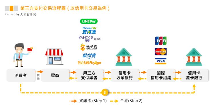 圖解臺灣行動支付:街口支付,Apple Pay,LINE Pay 比較 - 蘋果仁 - iPhone/iOS/好物推薦科技媒體
