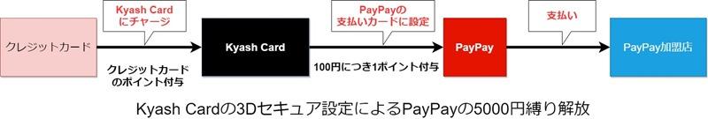 PayPaykyash3D