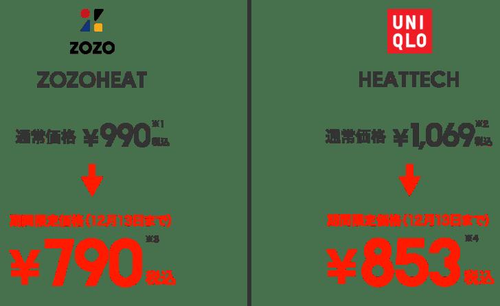 zozoheatとheattech価格比較