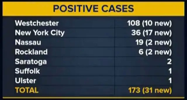 COVID-19: More Positive Cases Bring Total To 20 On Long Island ...