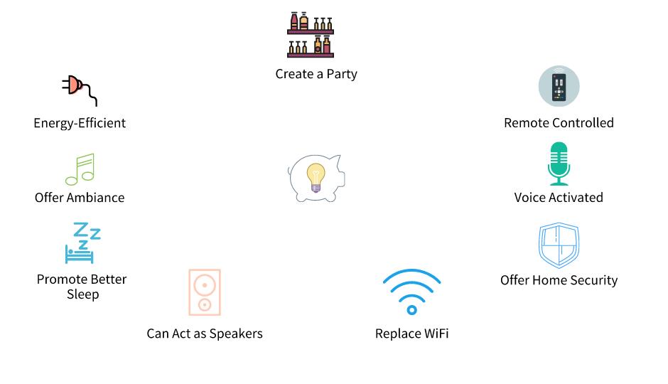Smart bulbs infographic