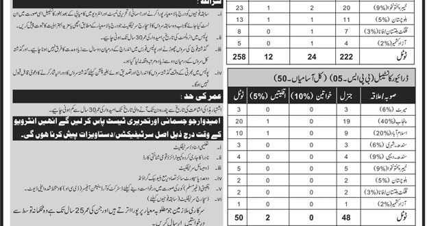 Islamabad Police Assistant Sub Inspector And Constable