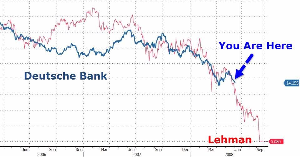 Chart is deutsche bank the new lehman brothers also home daily bail rh dailybail