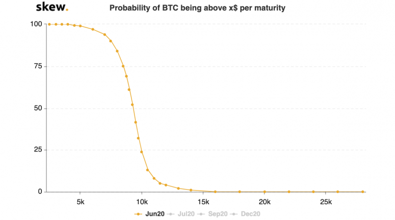 skew_probability_of_btc_being_above_x_per_maturity