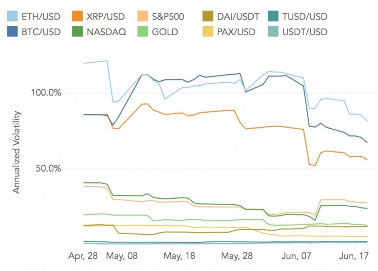 volatility_june_22_kaiko