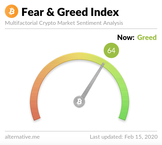 Source: Crypto Fear & Greed Index