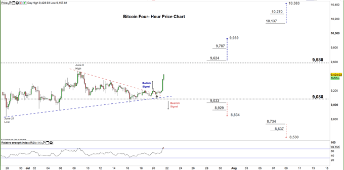 Bitcoin four hour price chart 21-07-20