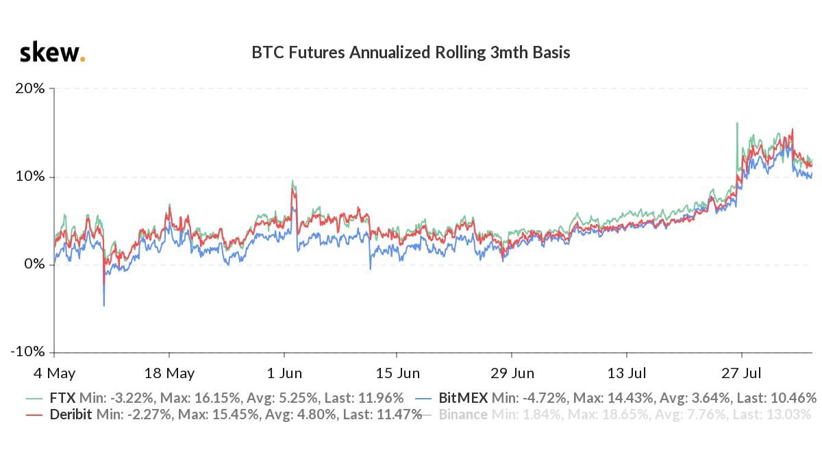 Bitcoin 3-month futures annualized premium