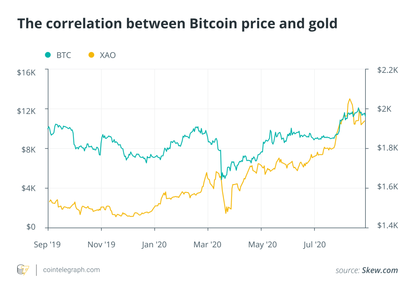 The correlation between Bitcoin price and gold