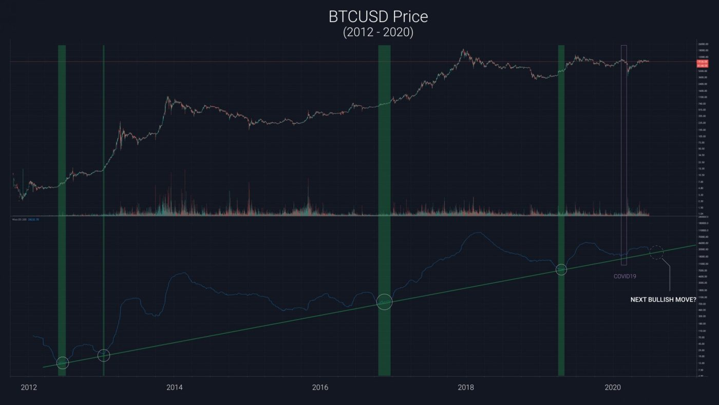 Popular Analyst Reveals New Bitcoin Pricing Model: Prediction Suggests 'Bullish Run a Month Away'