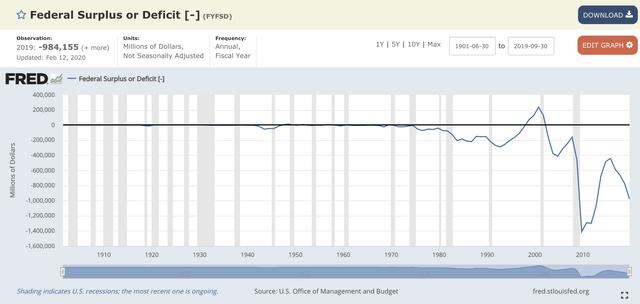 Federal Deficit or Surplus