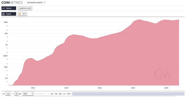 bitcoin price 200 dma