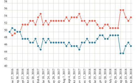 Newspoll as bad as it gets unless it gets worse