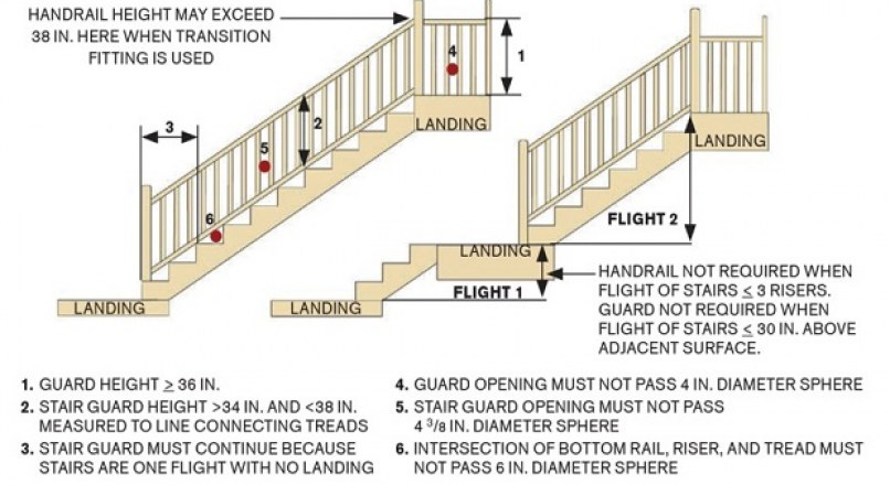 GENERAL REQUIREMENTS TO BUILD A GOOD STAIR