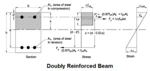 doubly reinforced beam