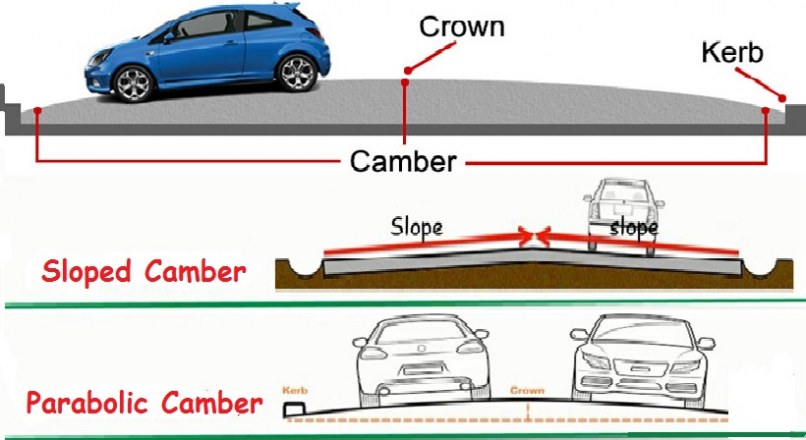 Types Of Road Camber- Advantages And Methods Of Providing Camber