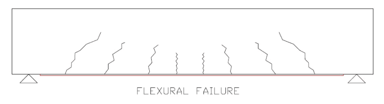 Types Of Failures In Beam