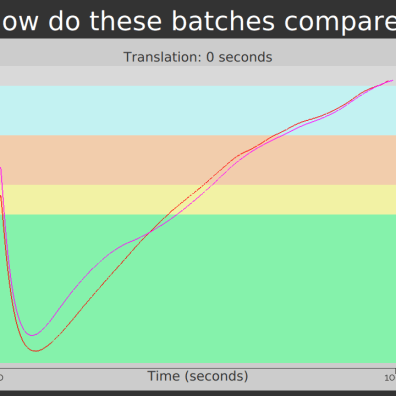 Two batches under comparison with no transformation of the data. We might suspect that these batches will taste different, but it's not easy to see where the most significant roasting differences are due to the purple batch starting at a higher temperature and overshooting the attempt to compensate for this prior to the start of chemical changes in the coffee. The background is color coded to show where the coffee starts to change from green to yellow, where it starts to change from yellow to brown, where first crack starts, and where second crack starts. As always, these measurements will vary among different machines.