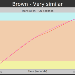 A close up of the 21 second translation to compare the brown range.