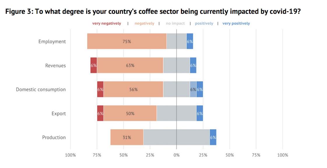 Covid impact chart